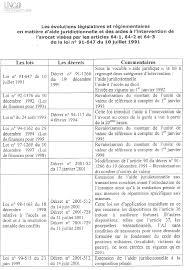 bureau d aide juridictionnelle marseille n 3319 rapport d information de m philippe gosselin et mme