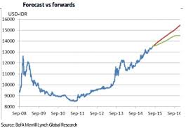 Usd To Idr Usd Idr Likely To Reach 15000 By End Of 2016 Econotimes