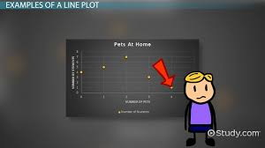 What Is The Best Definition Of A Chronological Resume by What Is A Line Plot In Math Definition U0026 Examples Video