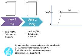 química de los colorantes esit tm54 1