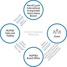 how to buy stock stock investor relations samsung global