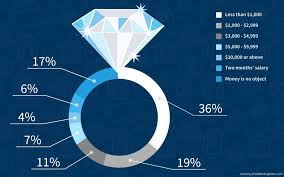 how much does an average engagement ring cost wedding rings average cost of engagement ring 2015 how much