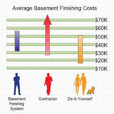 Cost To Finish 600 Sq Ft Basement by Average Basement Finishing Cost
