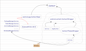 android context 详细了解android context coding and living qisen tang android