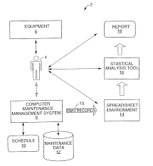 Preventive Maintenance Spreadsheet Patent Us20040193467 Statistical Analysis And Control Of