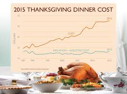 no turkey thanksgiving cost of thanksgiving dinner hits a record high the fiscal times