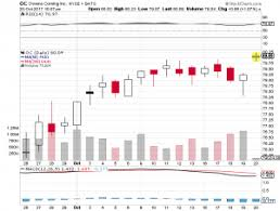 bbt black friday target owens corning oc hit by citigroup upgraded has 80 0 target 2