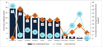 Formal Credit And Informal Credit of indebted adults vs formal and informal credit research image