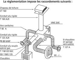 ventilation cuisine gaz ventilation sdb free ventilation with ventilation sdb ventilation
