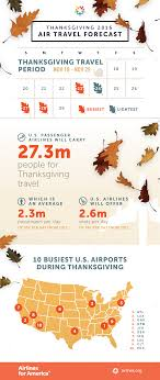 airlines for america a4a projects thanksgiving air travel to