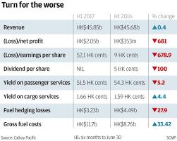 hong kong airline cathay pacific posts hk 2 05 billion loss for