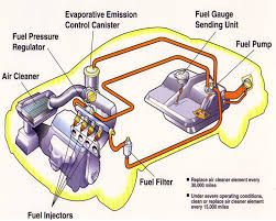 fuel system car systems pinterest cars engine and car stuff