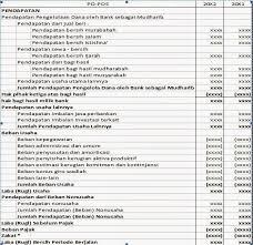 cara membuat laporan laba rugi komersial subekti handiyati s blog laporan keuangan bank syariah