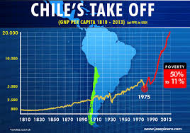 Russia International Liberty by The Chilean Miracle Shows That Economic Liberty Is The Best Way Of