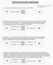 Sample Mainframe Resume by Daniel J