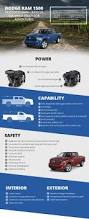 best 25 dodge ram 2015 ideas on pinterest dodge 3500 dodge ram