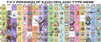 Pokemon Type Meme - fav pokemon of each gen and type meme filled by theinanimatepony