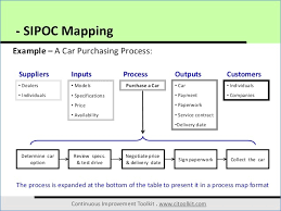 Sipoc Powerpoint Template Meisakulive Com Sipoc Model Ppt