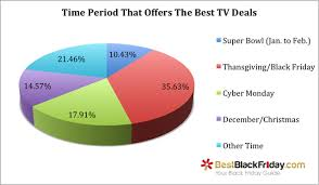 best deals black friday 2017 tv super bowl 2017 survey tv buying trends compared to black friday