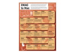 eniac to mac 70 years of computer evolution
