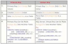 sql server create table primary key difference between primary key and unique key screenshotsdrizzles
