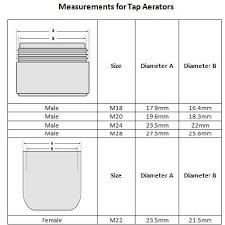 Faucet Washer Size Chart Understanding Bsp Thread Sizes Notjusttaps Co Uk