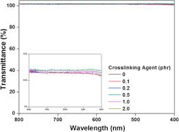 effect of crosslinking density on adhesion performance and