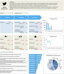 trend analysis report template looking at trends a dashboard for analytics arts metrics