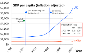 economic growth versus hdi in context of the indian economy the