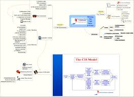 Mind Map Examples Mind Mapping Or Idea Mapping Idea Mapping