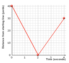 student exploration distance time and velocity time graphs pdf
