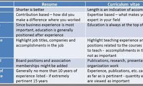 Cv Curriculum Vitae Vs Resume Esl Report Writing Service For Phd Harold Bloom Essay Best Thesis