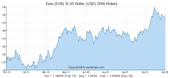To Usd 40 Eur Eur To Us Dollar Usd Currency Exchange Today
