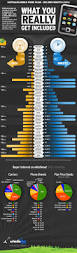 mobile plans by minutes infographic whistleout