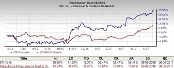 darden restaurants obamacare darden dri strong on cheddar s buyout other initiatives
