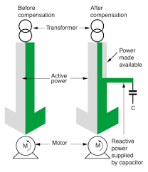 power factor correction of induction motors electrical