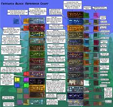 Beds Terraria Terraria Block Reference Chart By Fenris49 D92l25f Jpg 1884 1771
