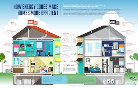 how energy codes make homes more efficient institute for market