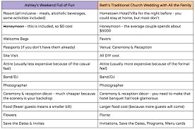 cost of wedding programs the real cost of destination weddings are they less expensive
