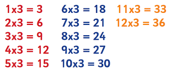 help learning times tables 7 times table tips advice and resources 7 times table worksheets