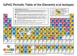 Isotope Periodic Table Iupac International Union Of Pure And Applied Chemistry Project