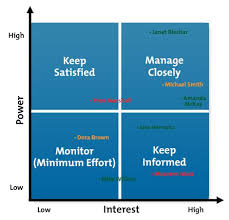 stakeholder analysis project management tools from mindtools com