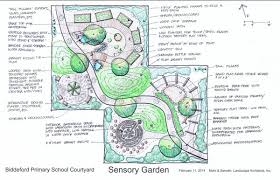 Sensory Garden Ideas The Senses Seeds And Special Students By Lori Flynn