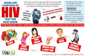 The Top 10 Home Must by 10 Early Signs And Symptoms Of Hiv That You Must Top 10