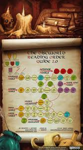 discworld map how to read terry pratchett s discworld series in one handy chart