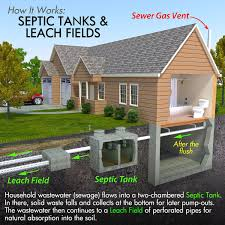 what types of home inspections can a buyer do how to take care of a house with a private septic tank