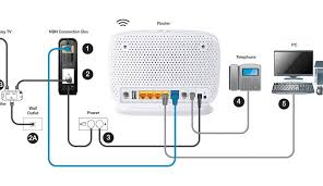 connecting existing phone sockets with an nbn hfc connection