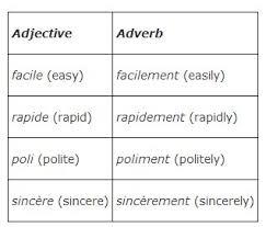 forming adverbs