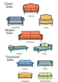 Types Living Room Furniture These Charts Are Everything You Need To Choose Furniture Big