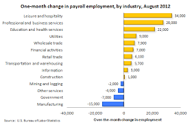 us bureau labor statistics health care growth on track even with summer slowdown neon